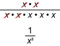 Illustrated in this figure is x times x divided by x times x times x times x times x. Two xes cancel out in the numerator and denominator. Below this is the simplified term: 1 divided by x cubed.