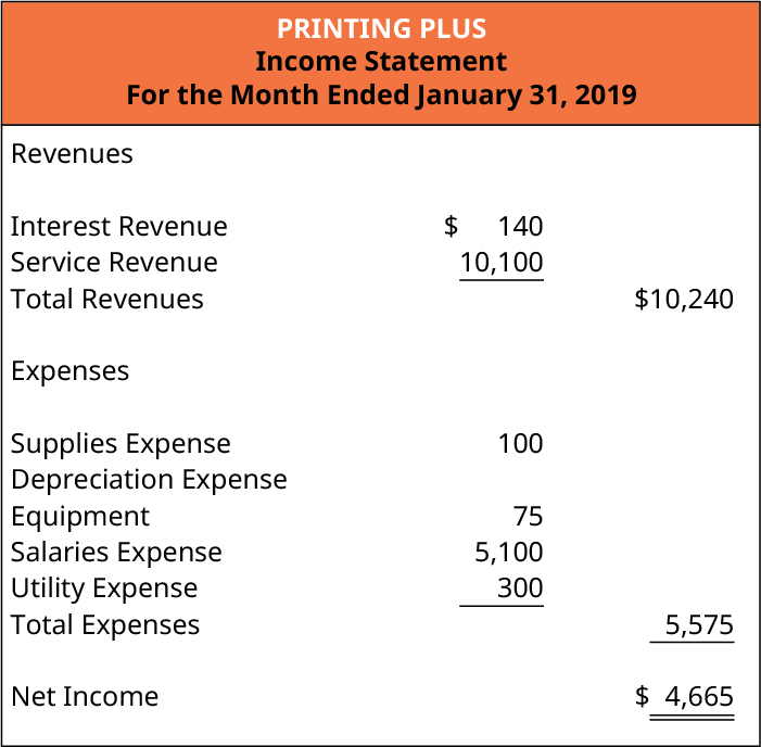 Printing Plus, Income Statement, For the Month Ended January 31, 2019. Revenues: Interest Revenue $140; Service Revenue 10,100; Total Revenues $10,240. Expenses: Supplies Expense 100; Depreciation Expense: Equipment 75; Salaries Expense 5,100; Utility Expense 300; Total Expenses 5,575. Net Income $4,665.