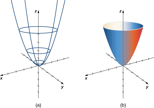 Two images in three dimensions. The first shows parallel circles on the z axis with radii increasing as z increases. Vertical parabolas opening up frame the circles, forming the skeleton of a paraboloid. The second shows the elliptic paraboloid, which is made of all the possible circles and vertical parabolas in the parameter domain.