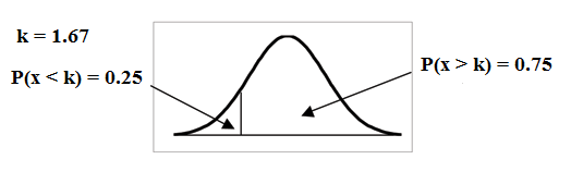 Normal distribution curve with value k on the x-axis. The probability area from k to the end of the curve is equal to 0.75 and the rest of the area is equal to 0.25.