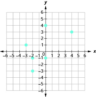 The figure shows the graph of some points on the x y-coordinate plane. The x and y-axes run from negative 6 to 6. The points (negative 3, 1), (negative 2, negative 1), (negative 2, negative 3), (0, negative 1), (0, 4), and (4, 3).