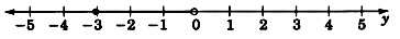 A number line labeled y with arrows on each end, and labeled from negative five to five in increments of one. There is a closed circle at negative three and an open circle at zero, with a black shaded line connecting the two circles.