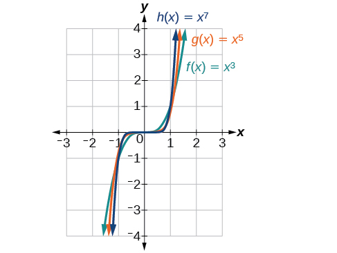 Graph of three functions, f(x)=x^3 in green, g(x)=x^5 in orange, and h(x)=x^7 in blue.