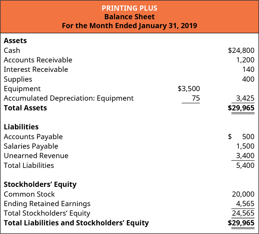 Printing Plus, Balance Sheet, For the Month Ended January 31, 2019. Assets: Cash, 24,800, Accounts Receivable 1,200, Interest Receivable 140, Supplies 400, Equipment 3,500, Less Accumulated Depreciation: Equipment 75, equals 3,425. Total Assets $29,965. Liabilities: Accounts Payable 500, Salaries Payable 1,500, Unearned Revenue 3,400, equals total Liabilities 5,400. Stockholders' Equity: Common Stock 20,000, Retained Earnings 4,565, Total Stockholders' Equity 24,565. Total Liabilities and Stockholders' Equity 29,965.