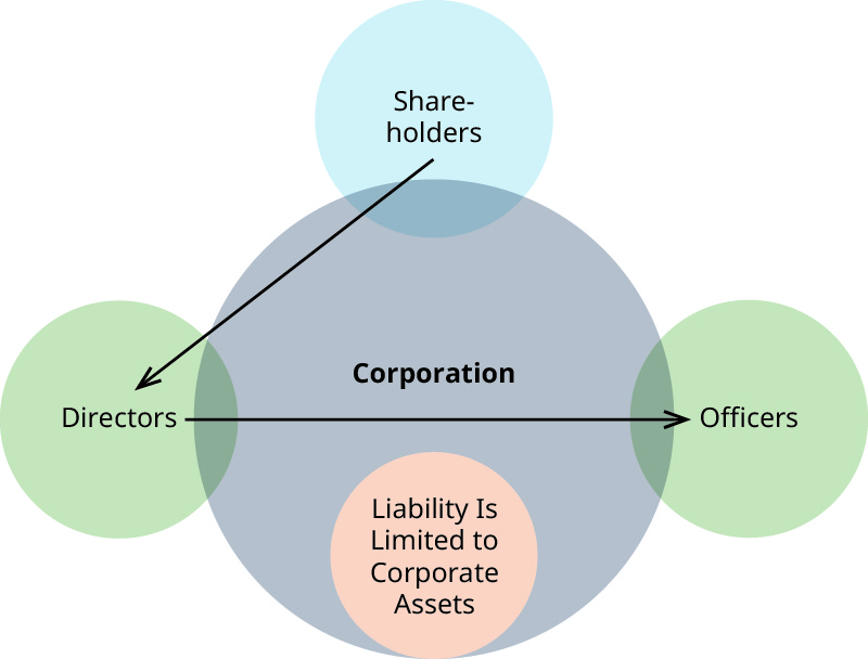"A diagram showing the relationship of corporate directors to limited liability. A large centered circle is labeled ""Corporation"". Just overlapping the ""Corporation"" circle on the left edge is a circle labeled ""Directors"". Just overlapping the ""Corporation"" circle on the top edge is a circle labeled ""Shareholders"". Just overlapping the ""Corporation"" circle on the right edge is a circle labeled ""Officers"". An arrow extends from the ""Shareholders"" circle to the ""Directors"" circle. An arrow extends from the ""Directors"" circle to the ""Officers"" circle. Inside the bottom edge of the ""Corporation"" circle is a circle labeled ""Liability is limited to corporate assets""."