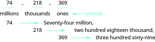 "In this figure, the numbers 74, 218 and 369 are listed in a row, separated by commas. Each number has a curly bracket beneath it with the word ""millions"" written below the number 74, ""thousands"" written below the number 218, and ""ones"" written below the number 369. A left-facing arrow points at these three words, labeling them ""periods"". One row down is the number ""74"", a right-facing arrow and the words ""Seventy-four million"" followed by a comma. The next row below is the number ""218"", a right-facing arrow and the words ""two hundred eighteen thousand"" followed by a comma. On the bottom row is the number ""369"", a right-facing arrow and the words ""three hundred sixty-nine""."