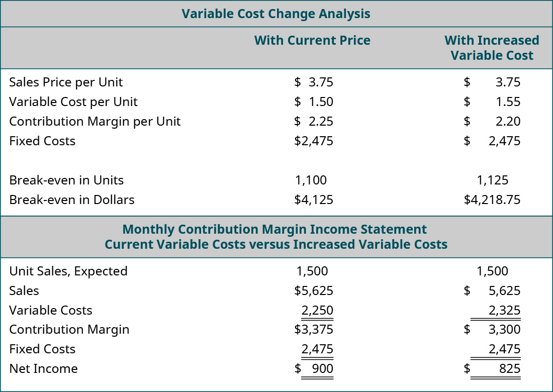 Variable Cost Change Analysis: With Current Price, With Increased Variable Cost (respectively): Sales Price per Unit $3.75, $3.75; Variable Cost per Unit 1.50, 1.55; Contribution Margin per Unit $2.25, $2.20; Fixed Costs $2,475, $2,475; Break-even in Units 1,100, 1,125; Break-even in Dollars $4,125, $4,218.75. Monthly Contribution Margin Income Statement: Current Variable Cost, Increased Variable Costs (respectively): Unit Sales Expected 1,500, 1,500; Sales $5,625, $5,625; Variable Costs 2,250, 2,325; Contribution Margin $3,375, $3,300; Fixed Costs 2,475, 2,475; Net Income $900, $825.