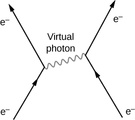 Figure shows four arrows labeled e minus. One goes up and right and meets the base of another arrow going up and left. To the right of this is an arrow going up and left. The tip meets the base of another arrow going up and right. The two junctions on the graph are connected by a wavy line labeled virtual photon. This points right and slightly up.
