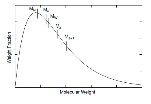 A schematic plot of a distribution of molecular weights along with the rankings of the various average molecular weights.