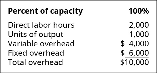 Percent of capacity: 100 percent. Direct labor hours 2,000. Units of output 1,000. Variable overhead 4,000. Fixed overhead $6,000. Total overhead $10,000.