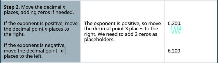"""In the second row, the first cell reads """"Step 2. Move the decimal n places, adding zeros if needed. If the exponent is positive, move the decimal point n places to the right. If the exponent is negative, move the decimal point absolute value of n places to the left."""" The second cell reads """"The exponent is positive so move the decimal point 3 places to the right. We need to add two zeros as placeholders."""" The third cell contains 6.200, with an arrow showing the decimal point jumping places to the right, from between the 6 and 2 to after the second 00 in 6.200. Below this is the number 6,200."""