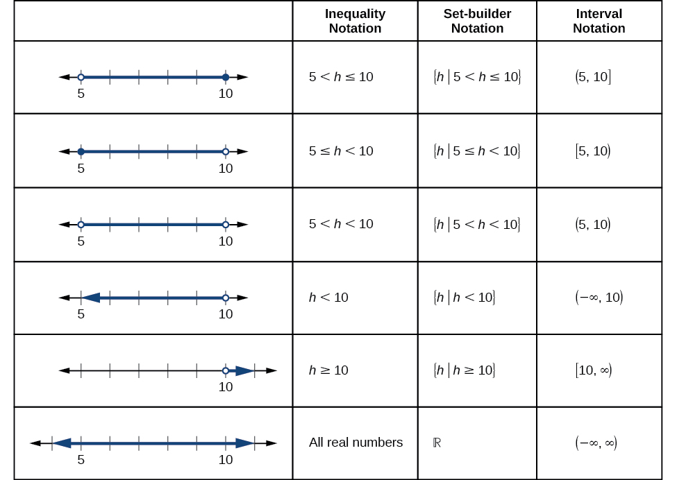 Summary of notations for inequalities, set-builder, and intervals.