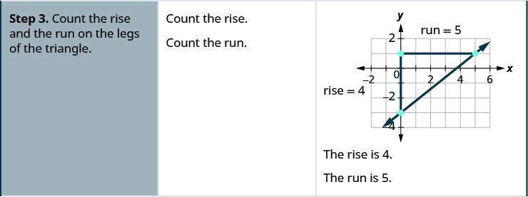 "The third row then says, ""Step 3. Count the rise and the run on the legs of the triangle."" The rise is 4 and the run is 5."