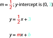 """The figure shows the statement """"m equals one half; y-intercept is (0, 3). The slope, one half, is colored red and the number 3 in the y-intercept is colored blue. Below that statement is the equation y equals one half x, plus 3. The fraction one half is colored red and the number 3 is colored blue. Below the equation is another equation y equals m x, plus b. The variable m is colored red and the variable b is colored blue."""