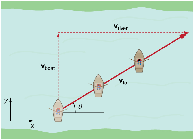 Addition of Velocities - AP Physics 1 Textbook - OpenStax CNX