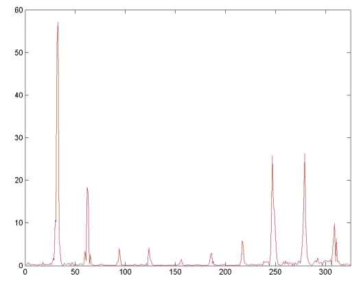Partial Spectrum of Shifted Signal (fgraph2.jpg)