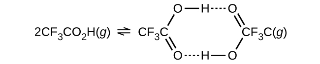 "Two Lewis structures are shown in a reaction. The first structure, which is condensed, reads, ""2 C F subscript 3 C O subscript 2 H ( g ),"" and is followed by a double-headed arrow. The second structure shows a partially condensed hexagonal ring shape. From the left side, in a clockwise manner, it reads ""C F subscript 3 C, single bond, O, single bond, H, dotted line bond, O, double bond, C F subscript 3 C ( g ), single bond, O, single bond, H, dotted line bond, O, double bond back to the starting compound."""
