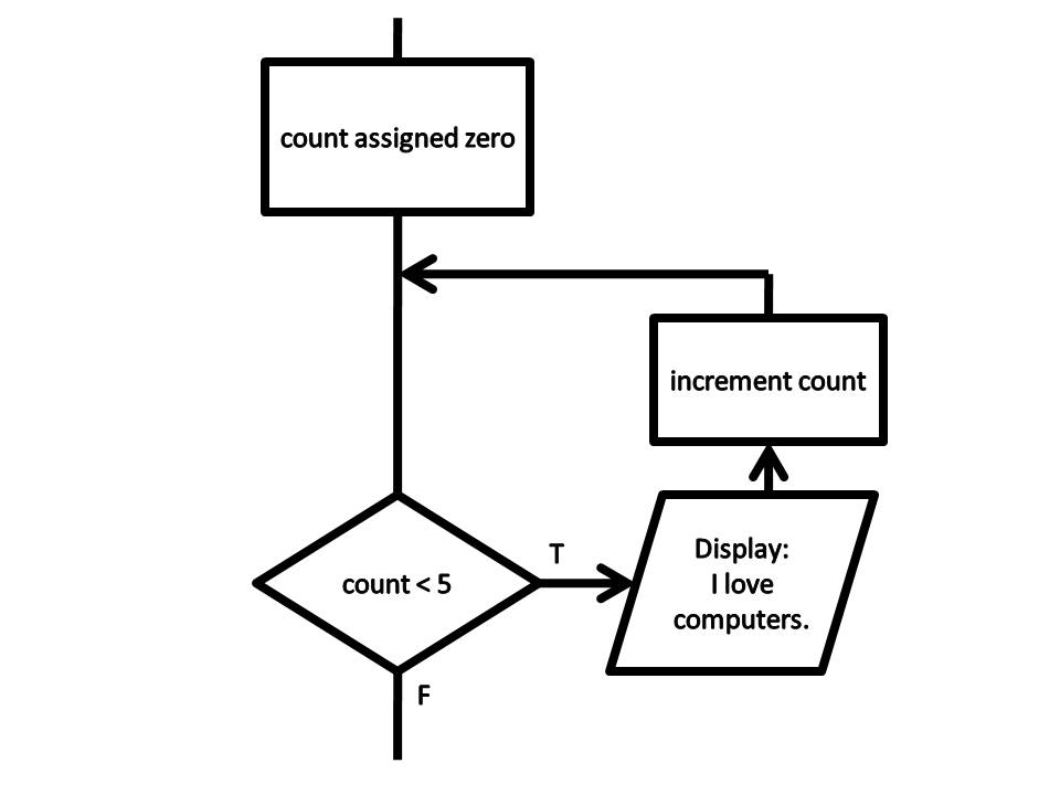 Flowcharts – Programming Fundamentals