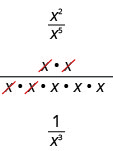 In the figure the expression x raised to the power of 2 divided by x raised to the power of 5 is written as a fraction with 2 factors of x in the numerator divided by 5 factors of x in the denominator. Two factors are crossed off in both the numerator and denominator. This only leaves 3 factors of x in the denominator. The simplified fraction is 1 divided by x to the power of 3.