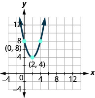 This figure shows an upward-opening parabola on the x y-coordinate plane. It has a vertex of (2, 4) and other points of (0, 8) and (4, 8).