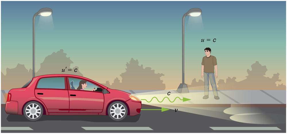 A car is moving towards right with velocity v. A boy standing on the side-walk observes the car. The velocity of light u primed is shown to be c as observed by the girl in the car and the velocity of light u is also c as observed by the boy.