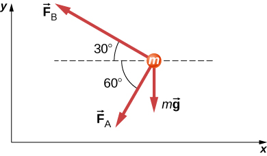 Three arrows radiate outwards from a point labeled m. F subscript A points left and down, making an angle of 60 degrees with the negative x axis. F subscript B points left and up, making an angle of minus 30 degrees with the negative x axis. Vector mg points vertically down.