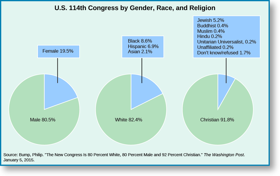"""A series of three pie charts titled """"U.S. 114th Congress by Gender, Race, and Religion"""". The leftmost pie chart shows two slices, one labeled """"Male 80.5%"""" and one labeled """"Female 19.5"""""""". The middle pie chart shows two slices, one labeled """"White 82.4%"""" and one labeled """"Black 8.6%, Hispanic 6.9%, and """"Asian 2.1%"""". The rightmost pie chart shows two slices, one labeled """"Christian 91.8%"""" and one labeled """"Jewish 5.2%, Buddhist 0.4%, Muslin 0.4%, Hindu 0.2%, Unitarian Universalist 0.2%, Unaffiliated 0.2%, Don't know/refused 1.7%"""". At the bottom of the charts, a source is listed: """"Bump, Phillip. """"The New Congress is 80 Percent White, 80 Percent Male, and 92 Percent Christian."""" The Washington Post.""""."""