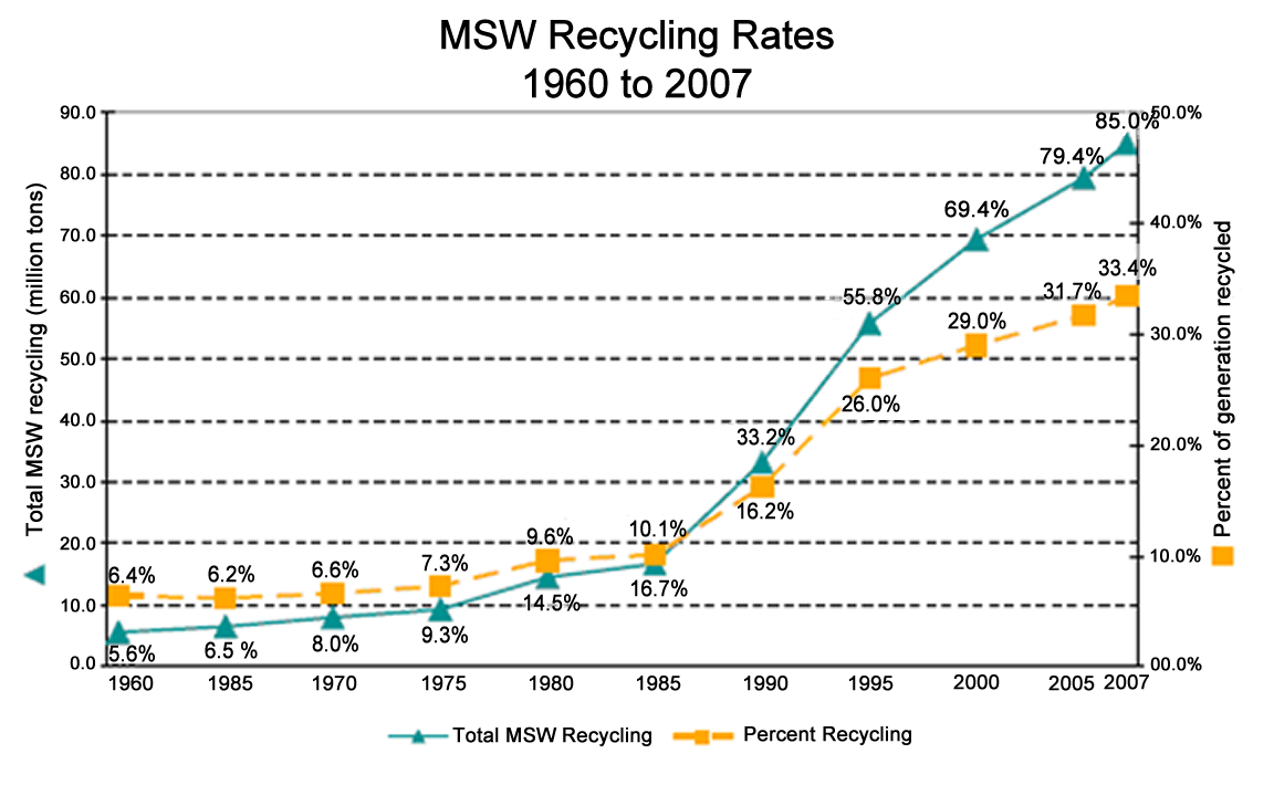 Municipal Solid Waste Recycling Rates
