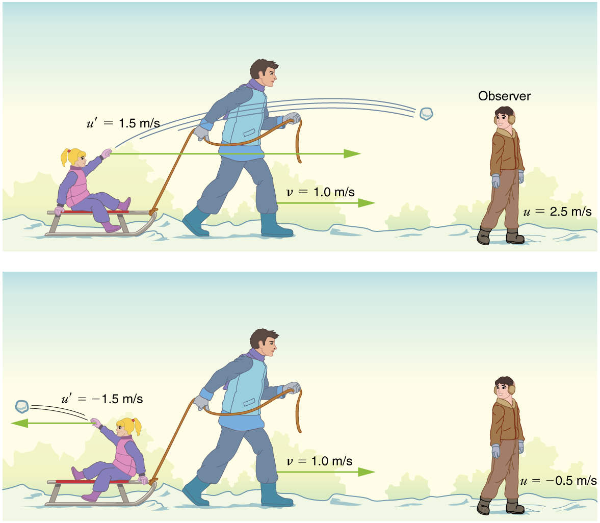 In part a, a man is pulling a sled towards the right with a velocity v equals one point zero meters per second. A girl sitting on the sled facing forward throws a snowball toward a boy on the far right of the picture. The snowball is labeled u primed equals one point five meters per second in the direction the sled is being pulled. The boy is labelled two point five meters per second. In figure b, a similar figure is shown, but the man's velocity is one point zero meters per second, the girl is facing backward and throwing the snowball behind the sled. The snowball is labelled u primed equals negative one point five meters per second, and the boy is labelled u equals negative zero point five meters per second.