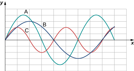 Figure shows three waves labeled A, B and C on the same graph. All have their equilibrium positions on the x axis. Wave A has amplitude of 4 units. It has crests at x = 1.5 and x = 7.5. Wave B has amplitude of 3 units. It has a crest at x = 2 and a trough at x = 6. Wave C has amplitude of 2 units. It has crests at x = 1 and x = 5.