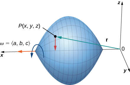 A three dimensional diagram of an object rotating about the x axis in a counterclockwise manner with constant angular velocity w = <a,b,c>. The object is roughly a sphere with pointed ends on the x axis, which cuts it in half. An arrow r is drawn from (0,0,0) to P(x,y,z) and down from P(x,y,z) to the x axis.