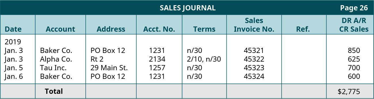 Sales Journal, page 26. Nine columns, labeled left to right: Date, Account, Address, Account Number, Terms, Sales Invoice Number, Reference, Debit Accounts Receivable and Credit Sales, Debit Cost of Goods Sold and Credit Merchandise Inventory. Line One: January 3, 2019; Baker Company; PO Box 12; 1231; n/30; 45321; 850; 625. Line Two: January 3, 2019; Alpha Company; Route 2; 2134; 2/10, n/30; 45322; 625; 480. Line Three: January 5, 2019; Tau, Inc.; 29 Main Street; 1257; n/30; 45323; 700; 510. Line Four: January 6, 2019; Baker Company; PO Box 12; 1231; n/30; 45324; 600; 420. Line Five: Blank; Total; Blank; Blank; Blank; Blank; 2,775.