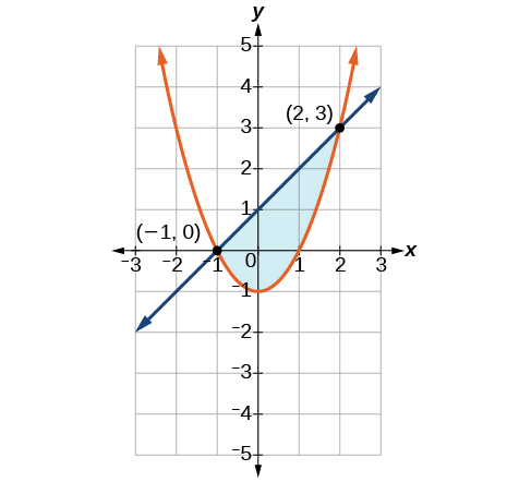 7.3 Systems of Nonlinear Equations and Inequalities: Two Variables