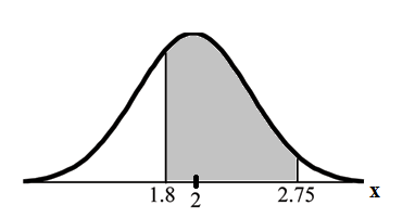 Normal distribution curve with values 1.8, 2, and 2.75 on the x-axis. The x-axis is equal to X. Vertical upward lines extend upward from 1.8 and 2.75 to the curve.