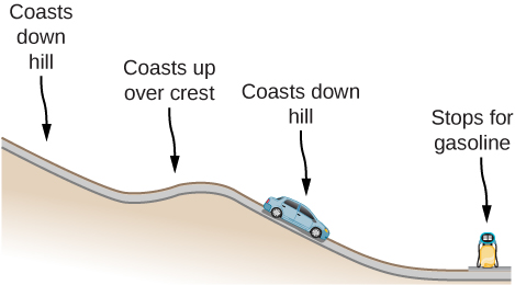 A car coasts down a hill up over a small crest, then down hill. At the bottom of the hill, it stops for gasoline.