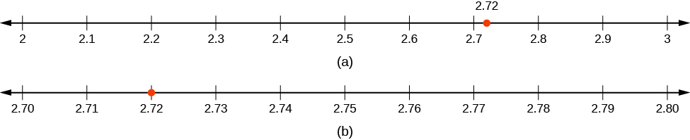 In Part A Number Line Is Shown With 270 271 272