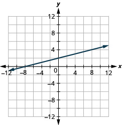 The figure shows a straight line graphed on the x y-coordinate plane. The x and y axes run from negative 12 to 12. The line goes through the points (negative 8, 0), (0, 2), (4, 3), and (8, 4).