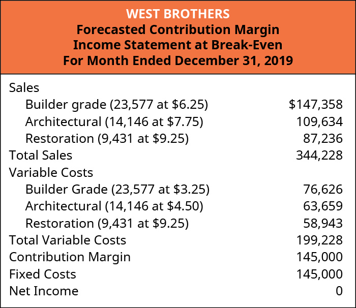 West Brothers Forecasted Contribution Margin Income Statement at Break-Even Sales: Builder grade (23,577 at $6.25) $147,358, Architectural (14,146 at 7.75) 109,634, Restoration (9,431 at $9.25) 87,236; Total Sales 344,228; Variable Costs: Builder grade (23,577 at $3.25) 76,626, Architectural (14,146 at 4.50) 63,659, Restoration (9,431 at $6.25) 58,943; Total Variable Costs 199,228, Contribution Margin 145,000 less Fixed Costs 145,000 equals Net Income of 0.