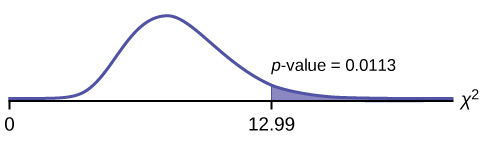 Nonsymmetrical chi-square curve with values of 0 and 12.99 on the x-axis representing the test statistic of number of hours worked by volunteers of different types. A vertical upward line extends from 12.99 to the curve and the area to the right of this is equal to the p-value.