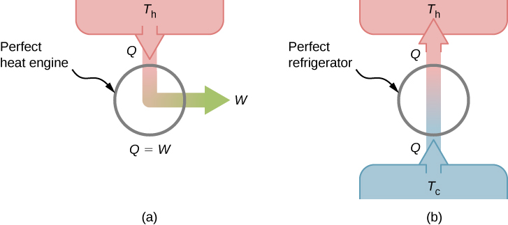 Part a shows schematic of a perfect heat engine with a downward arrow Q at T subscript h and a right arrow W where Q equals W. Part b shows schematic of a perfect refrigerator with an upward arrow Q at T subscript c and an upward arrow Q at T subscript h.