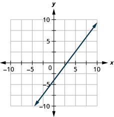 This figure shows the graph of a straight line on the x y-coordinate plane. The x-axis runs from negative 10 to 10. The y-axis runs from negative 10 to 10. The line goes through the points (0, negative 4) and (3, 0).
