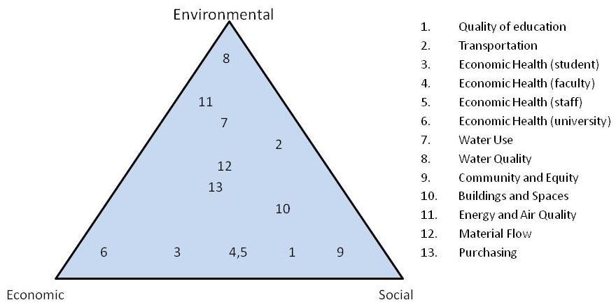 Sustainability Indicator Triangle