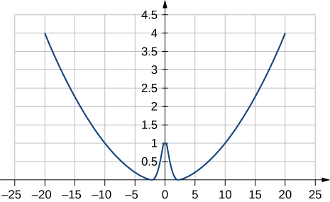 The potential energy function U of x equal to k x squared over two plus A e to the alpha x squared is plotted as a function of x, with k=0.02, A=1, and alpha equal to one. The horizontal scale runs from –25 to 25 and the vertical scale runs from 0 to 4.5. The function is an upward opening parabola with a small Gaussian upward bump at the center. For the parameters chosen in this plot, the bump has a maximum value of one.
