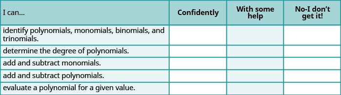 """This is a table that has six rows and four columns. In the first row, which is a header row, the cells read from left to right """"I can…,"""" """"Confidently,"""" """"With some help,"""" and """"No-I don't get it!"""" The first column below """"I can…"""" reads """"identify polynomials, monomials, binomials, and trinomials,"""" """"determine the degree of polynomials,"""" """"add and subtract monomials,"""" """"add and subtract polynomials,"""" and """"evaluate a polynomial for a given value."""" The rest of the cells are blank."""