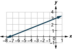 The graph shows the x y coordinate plane. The x-axis runs from negative 8 to 1 and the y-axis runs from negative 1 to 4. A line passes through the points (negative 5, 1) and (0, 3).