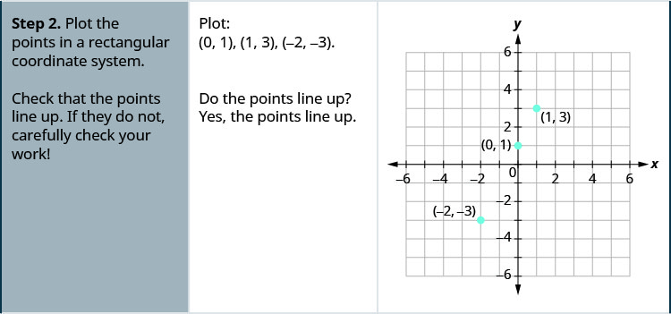 Step 2 is to plot the points in a rectangular coordinate system. Plot: (0, 1), (1, 3), (negative 2, negative 3). The figure then shows a graph of some points plotted on the x y-coordinate plane. The x and y axes run from negative 6 to 6. The points (0, 1), (1, 3), and (negative 2, negative 3) are plotted. Check that the points line up. If they do not, carefully check your work! Do the point line up? Yes, the points in this example line up.