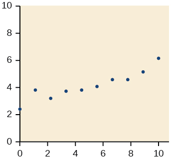 Scatter plot with a domain of 0 to 10 and a range of 2 to 6 with the points: (0,2.1); (1,3.9); (2.1,3.6); (3.6,3.9); (4.4,4); (5.6,4.2); (6.8,5); (7.8,5); (9,5.6); and (10,6).