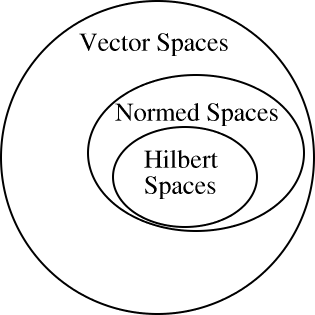 Common Hilbert Spaces
