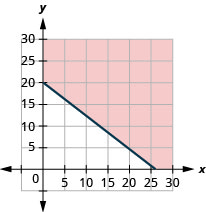 This figure has the graph of a straight line on the x y-coordinate plane. The x and y axes run from 0 to 30. A line is drawn through the points (0, 20), (13, 10), and (26, 0). The line divides the x y-coordinate plane into two halves. The line and the top right half are shaded red to indicate that this is where the solutions of the inequality are.