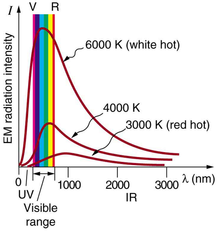 The blackbody radiation graph of E M radiation intensity versus wavelengths is shown, with the visible band represented as vertical colored strip marked on x axis. Wavelength is along x axis and E M radiation intensity is along y axis. The variation of E M radiation intensity is shown by three curves that start at origin, rise up to their highest point and then drop toward the x axis smoothly, and finally extend parallel to the x axis. There are three curves for three different temperatures, and each has a different peak for radiation intensity. As the temperature decreases, the peak of the black body radiation curves moves to a lower radiation intensity and longer wavelength.